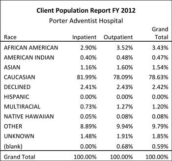 Ethnic profile of patients at Porter Magnet